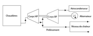 formation conduite des installations de production de vapeur