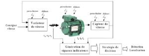 Formation Variation de vitesse : Principes de mise en oeuvre et premiers diagnostics